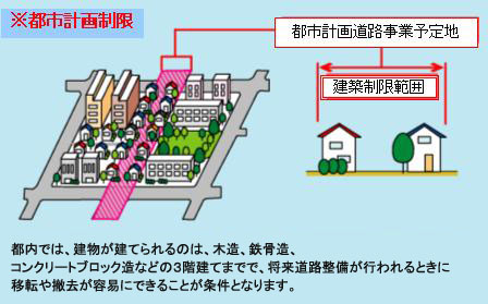 都市計画道路事業